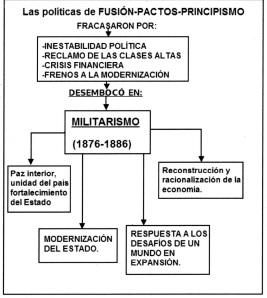 La Modernización es un concepto que engloba el período de militarismo que comienza en 1876, tras un caos político presidido por la Revolución de las Lanzas de Timoteo Aparicio, y finaliza en el siglo XX con las reformas impulsadas por José Batlle y Ordóñez.