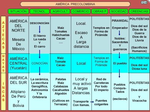Americanos precolombinos ac lo que ten s que estudiar for Como hacer un cuadro de areas arquitectura